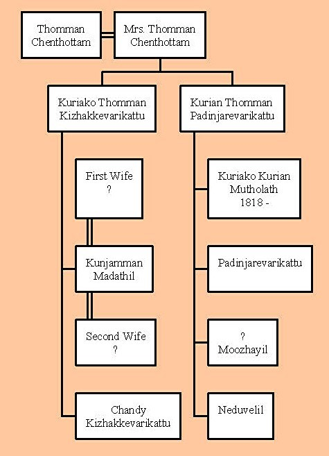 Ancestors of Neduvelil family